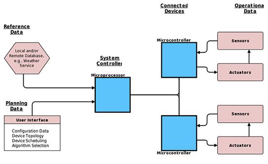 物联网的数据类型及其应用