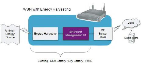 应用于无线模块的能量收集子系统设计