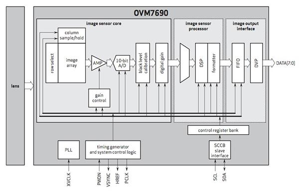 基于MCU的驱动视频监控系统的设计