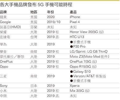 2019年无疑是5G智能手机爆发的一年 智能手机价格也会有所提升