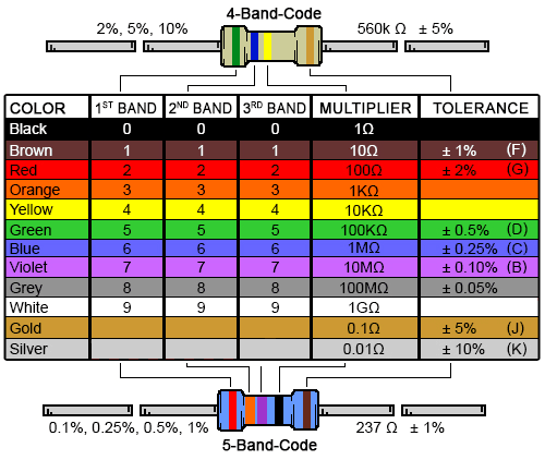 电阻器和颜色代码及阻值识别分析