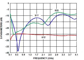 射频衰减器的类型及作用介绍