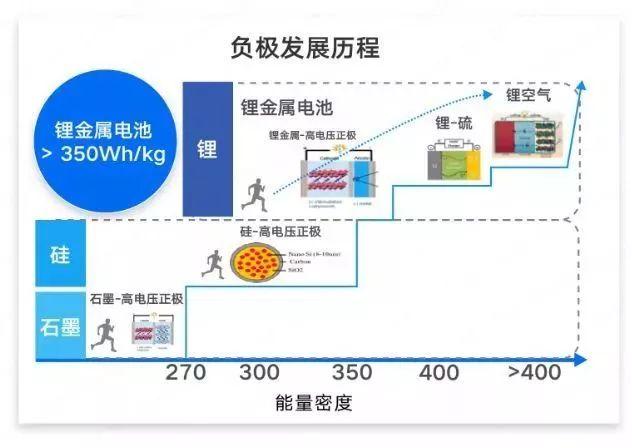 动力电池能量密度全面解析