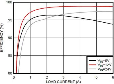 可提高效率的升压稳压器的介绍