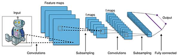 机器视觉应用程序从神经网络中获取应用所需