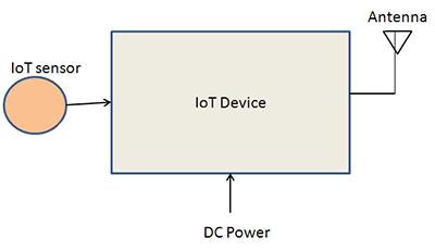 无线物联网设备在方面供电有哪些选择