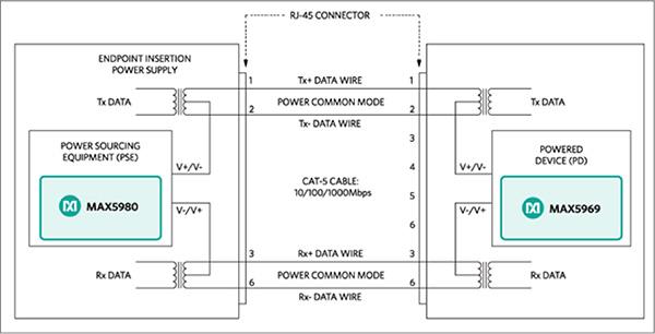 由PoE供电的LED照明网络的设计