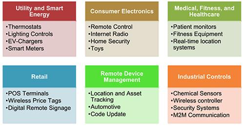 Wi-Fi模块在物联网设计中的优势介绍