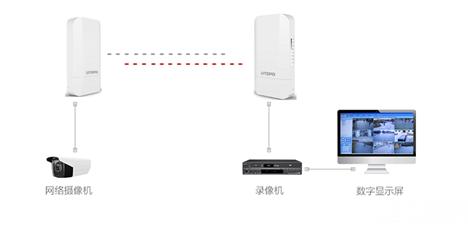 无线网桥的分类及组网传输方式