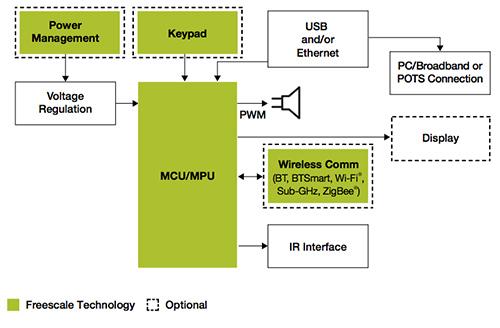 便携式设备产品的低功耗解决方案