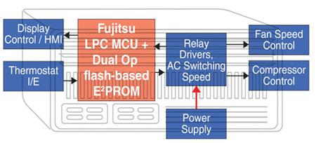 8位低引脚微控制器的特点优势及应用