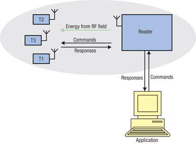 新的天線匹配技術如何讓HF-RFID實現運行