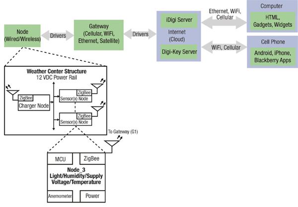 将MCU和传感器集成到多节点为无线气象站供电