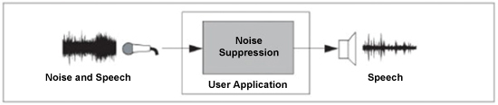 如何在主流MCU和DSC上实现音频算法