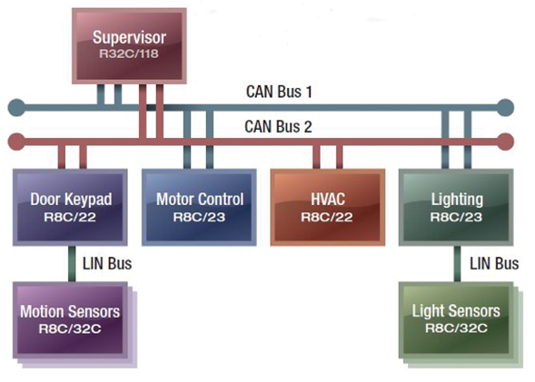 CAN技术的特点及在MCU领域的应用