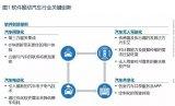 浅谈汽车电子电气架构未来走向的十大假设