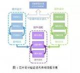闪存主控验证业务分析及流程策略
