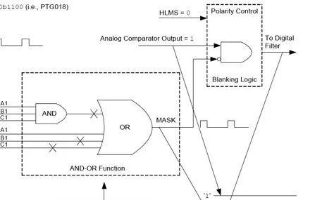 如何利用外设触发信号发生器简化应用