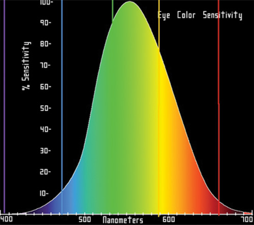 为远程荧光粉应用选择LED时需考虑哪些因素