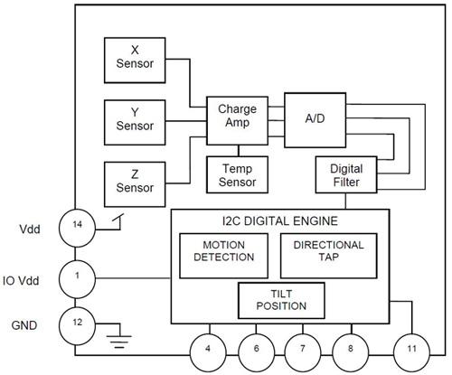 采用传感器集线器提高应用的性能和功耗
