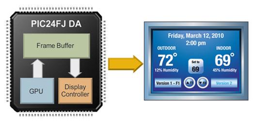 具有图形显示功能的微控制器介绍