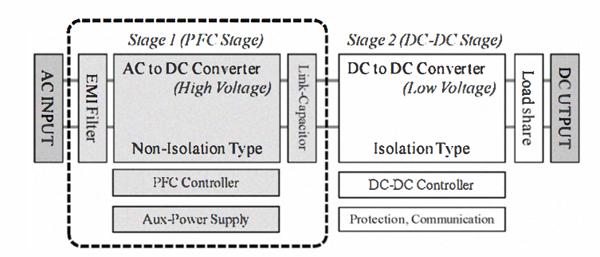 如何維持電信交換機的高功率因數