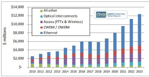 5G网络的促进下光模块领域又将迎来新的春天