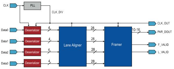 CMOS图像传感器在工业自动化中的应用