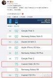 小米MIX3前置相机评分超过友商Mate20Pro和P20Pro 位居世界第三