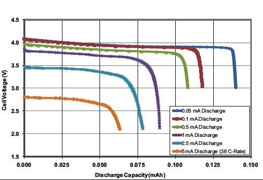 锂离子电池SOC的充电状态测量解决方案