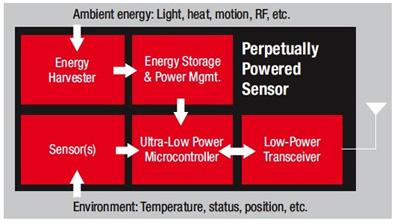 微瓦级电源在能量收集应用中的作用