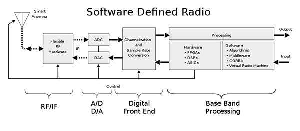 软件定义的无线电的架构特点与应用