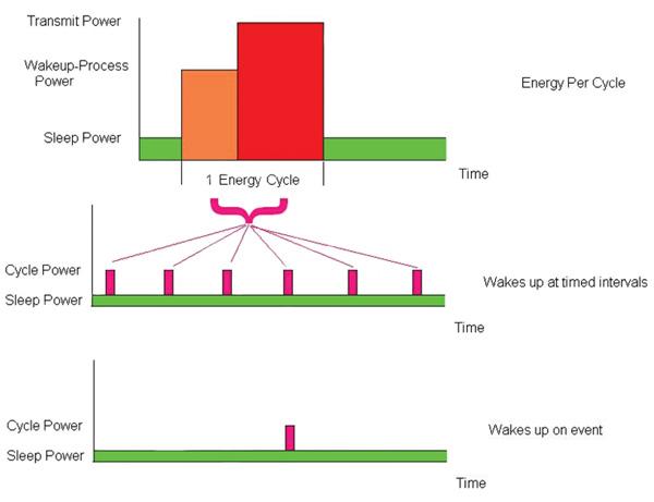 单芯片能量收集设备的电池充电控制器解决方案