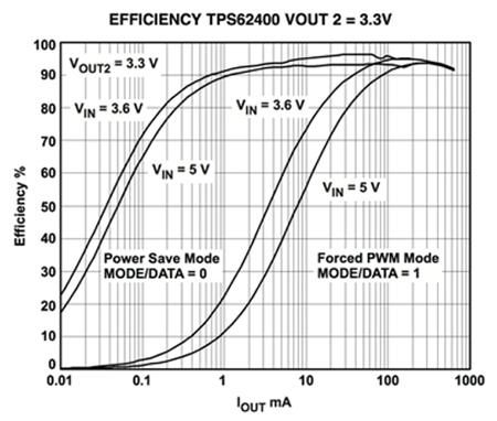 PFM的工作原理、优势及集成功率芯片中实现PFM技术
