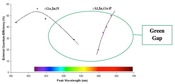 基于RGB LED的色彩可调照明的优势及应用