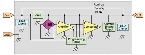 在汽车设计中采用传感器实现最高效率的解决方案