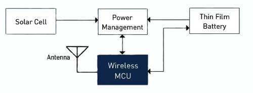 如何简化锂离子储能设备在能量采集设计中的应用