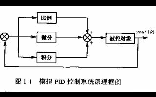 各类PID算法的资料合集免费下载