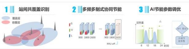 华为PowerStar网络智慧节能方案助力内蒙古移动网络质量保持领先