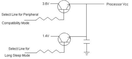 可以在1.8V电压下工作的8位微控制器的性能分析