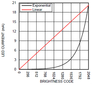 LED驱动器在移动产品能源效率和电池寿命上的应用