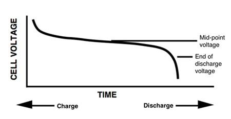 二次电池技术的作用及应用