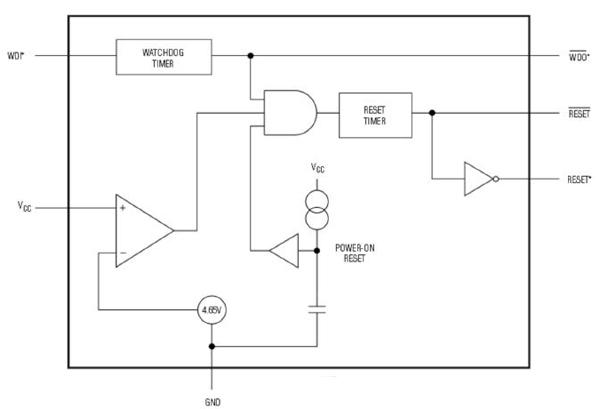 采用看门狗与上电复位的功能保持系统完整性