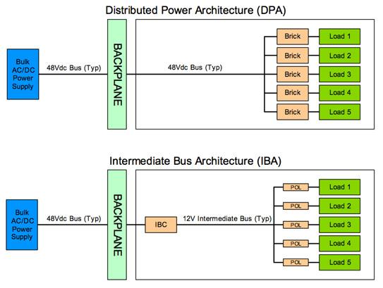 分布式电源架构与分解动力系统的介绍