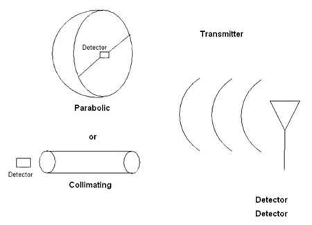 离散RF探测器的功能与应用介绍
