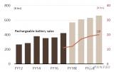 丰田将与松下集团计划在2020年之前成立一家电池...