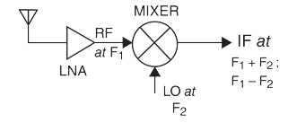 混音器在射频接收器设计中主要起到什么作用