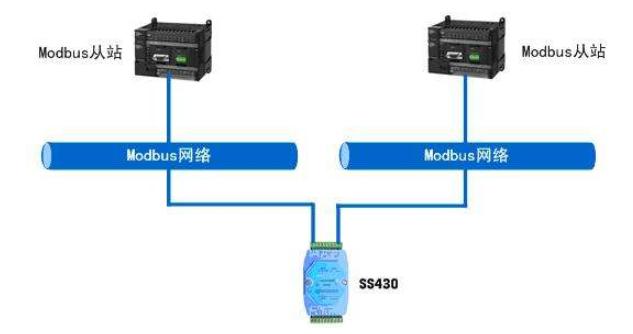 Modbus軟件包和Modbus RTU主從通訊實驗程序免費下載