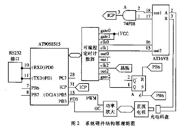 AVR单片机在直流伺服控制系统中的应用说明