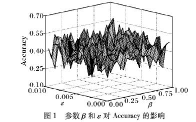 基于加权核非负矩阵分解的短文本聚类算法的资料说明